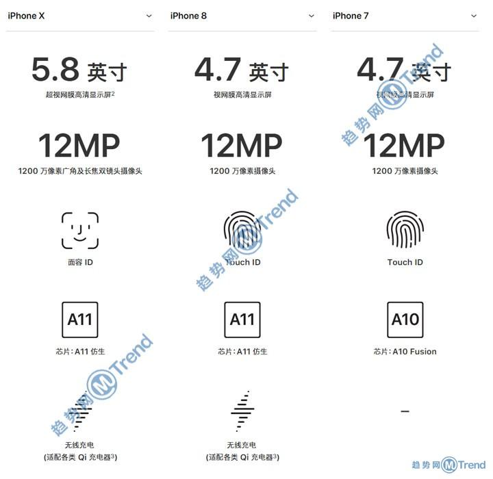 苹果X iPhone8 苹果7买哪个好?12张全景对比图表帮你选