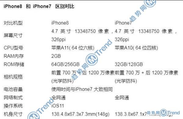 苹果X iPhone8plus 7Plus哪个好?15个图表告诉你谁更优