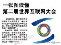 第二届世界互联网大会嘉宾议程 怎么报名联系参加WIC2015?